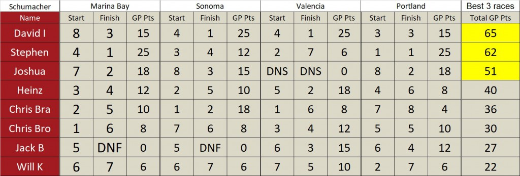 Schumacher Standings - Final.jpg
